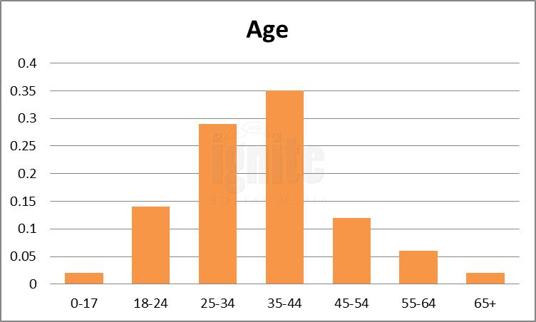 age-Reddit-2011