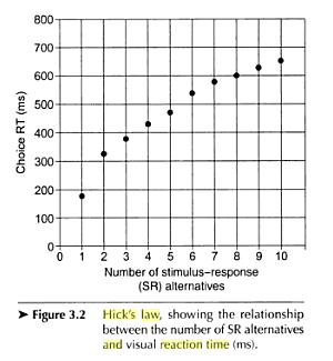 Hick's law graph