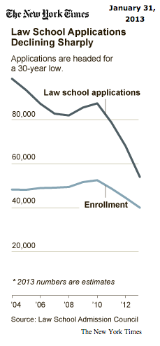 NYT law school chart