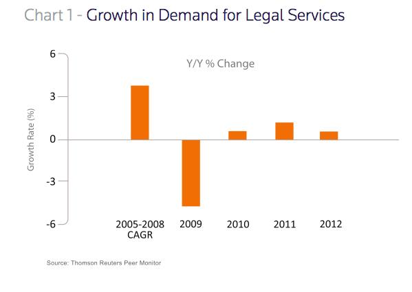 Peer monitor growth chart