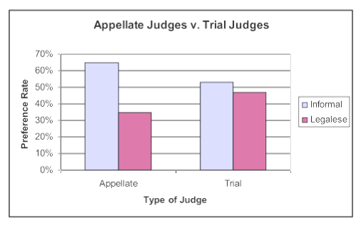 appellate v trial