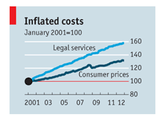 economist legal services costs