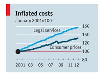 economist legal services costs