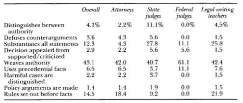 elements of legal analysis