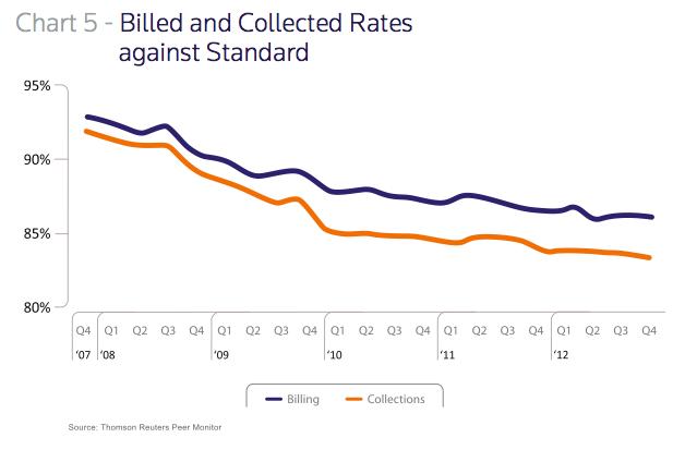 peer monitor billing chart