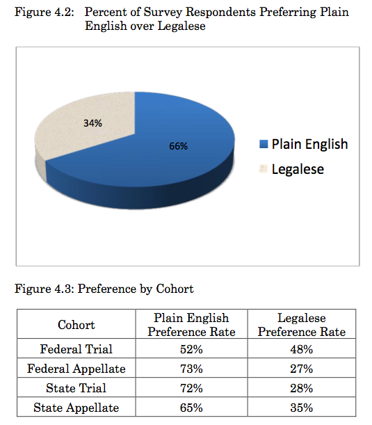 Judges Overwhelmingly Prefer Plain Language – With Some Caveats