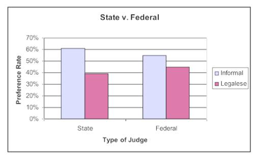 state v federal