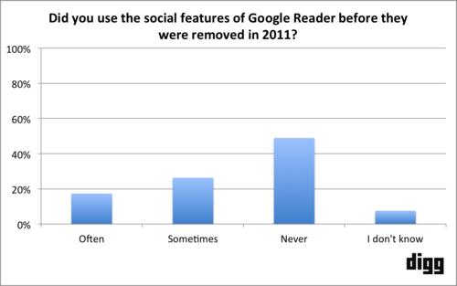 social feature important