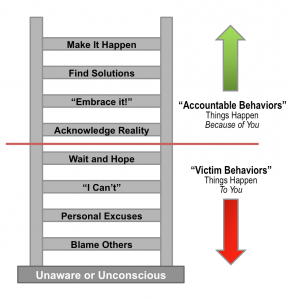 Ladder-of-Accountability