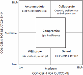 an introduction to the personality types and negotiations techniques Techniques and conflict resolution styles in order to form strong relationships with the difference of conflict management styles 145 and gellatly, 2007) if affective commitment is low parties will give up something after negotiation in order to reach an agreement.