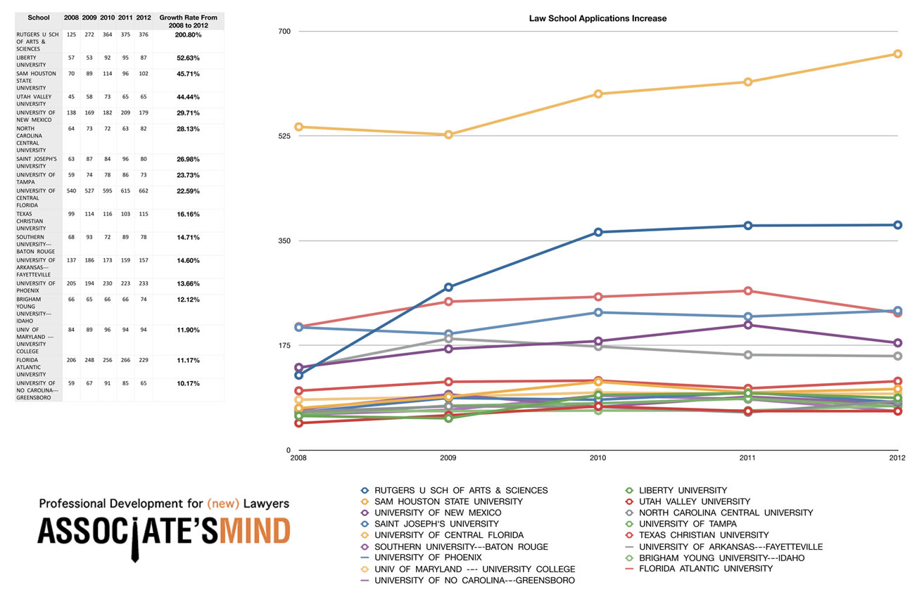 Yes, But Where Have Law School Applications Gone Up? (Chart)