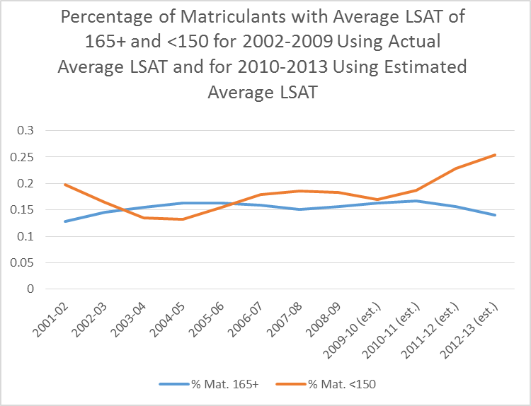 average lsat scores graph