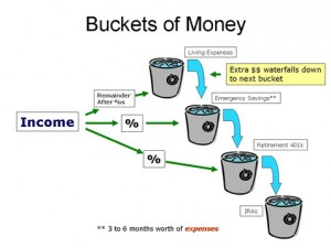 financial planning buckets