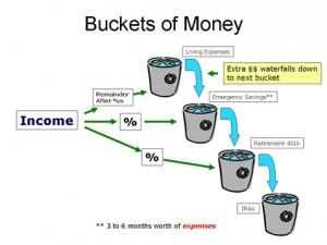 financial planning buckets