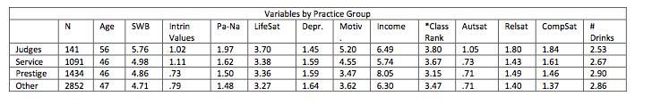 rankings across groups