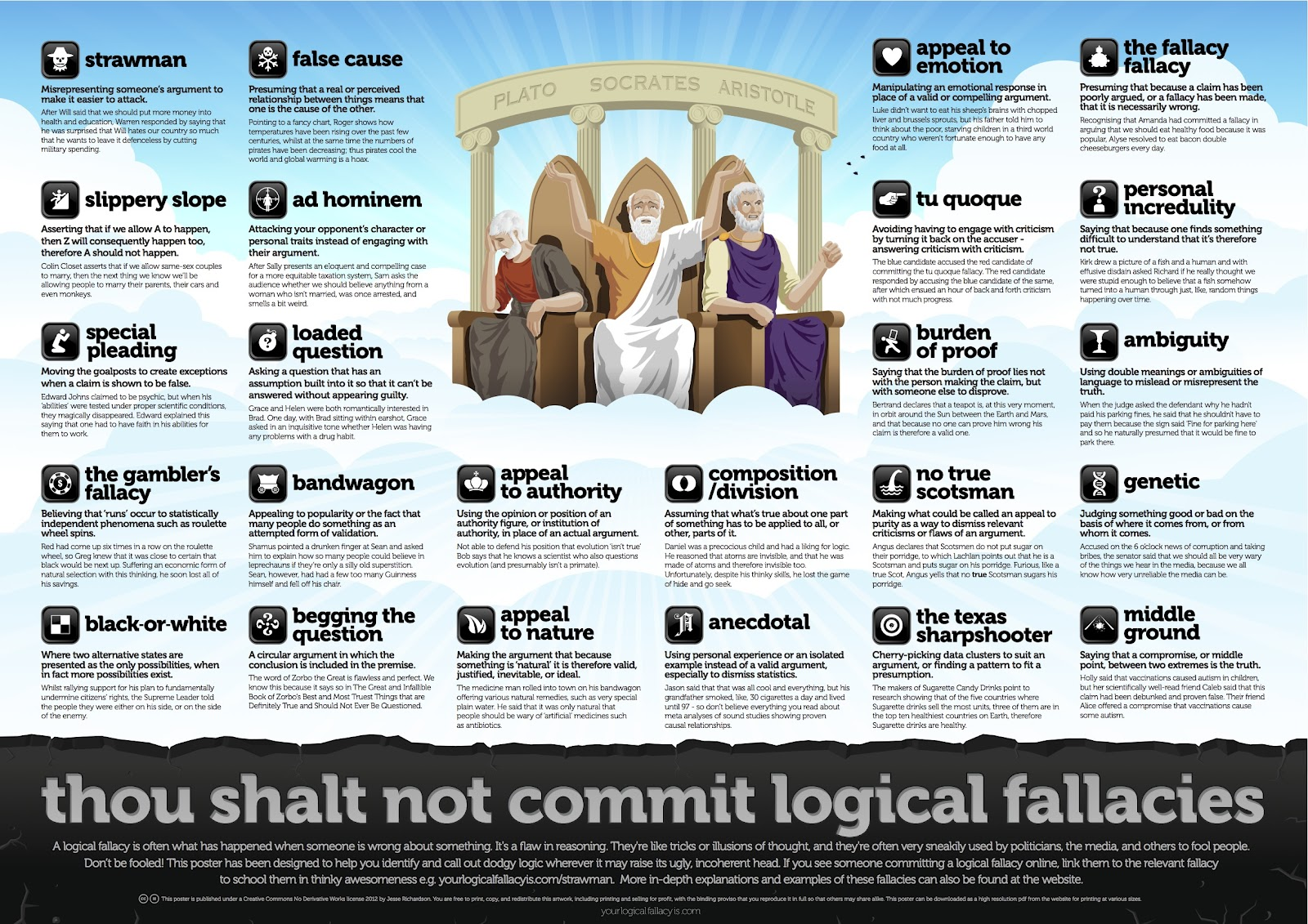 The Most Common Logical Fallicies (InfoGraphic)