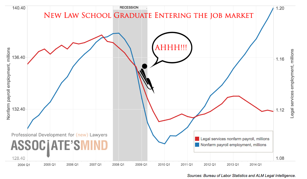 Fixed That Law Jobs Chart