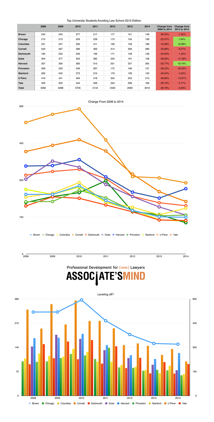 Top University Students Avoiding Law School – 2015 Edition (Statistics + Graphs)