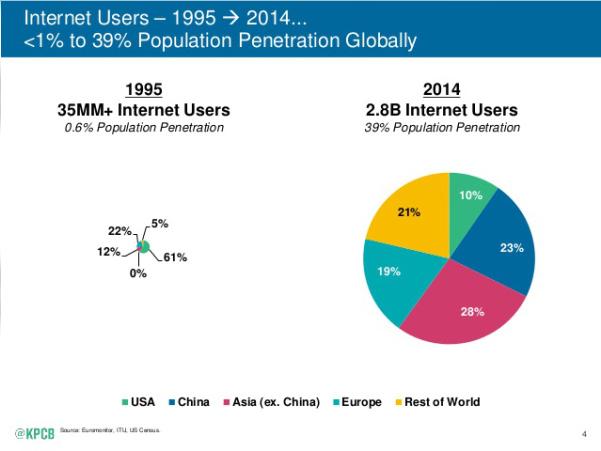 internet penetration global graph associate's mind