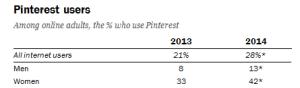 men v women on pinterest statistics demographics 2014