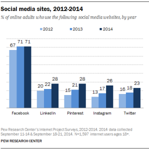 percent of online adults using social media 2014