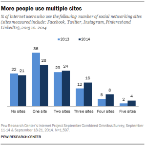 statictics adults using multiple social media services 2014 associates mind