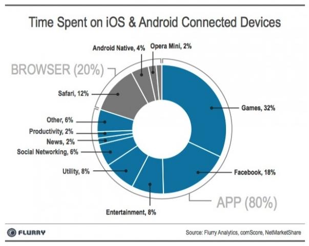 statistics graph time on mobile device app v browser