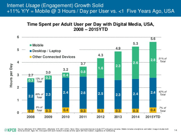 times americans spend on phones graphs over time 2008 to 2015