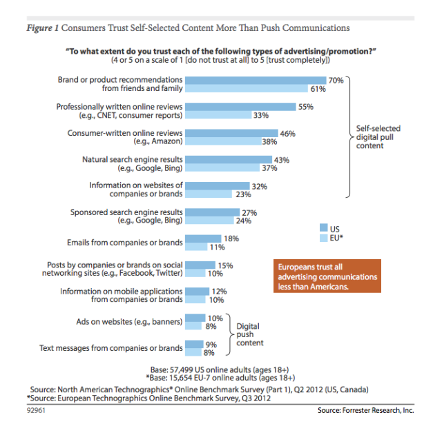 trust in trust in advertising graphs categories stats