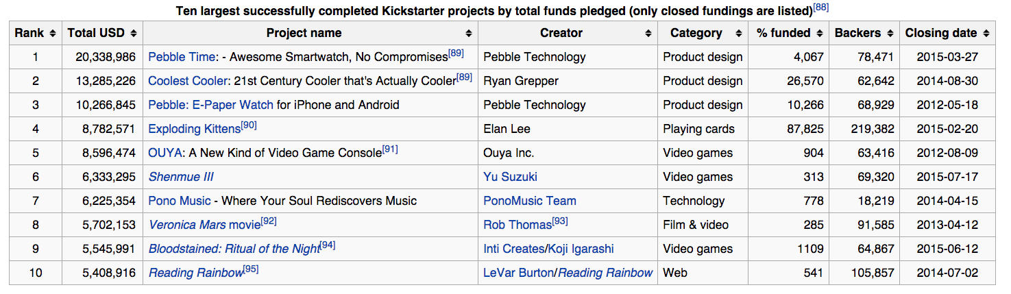top 10 kickstarter backed projects 2015