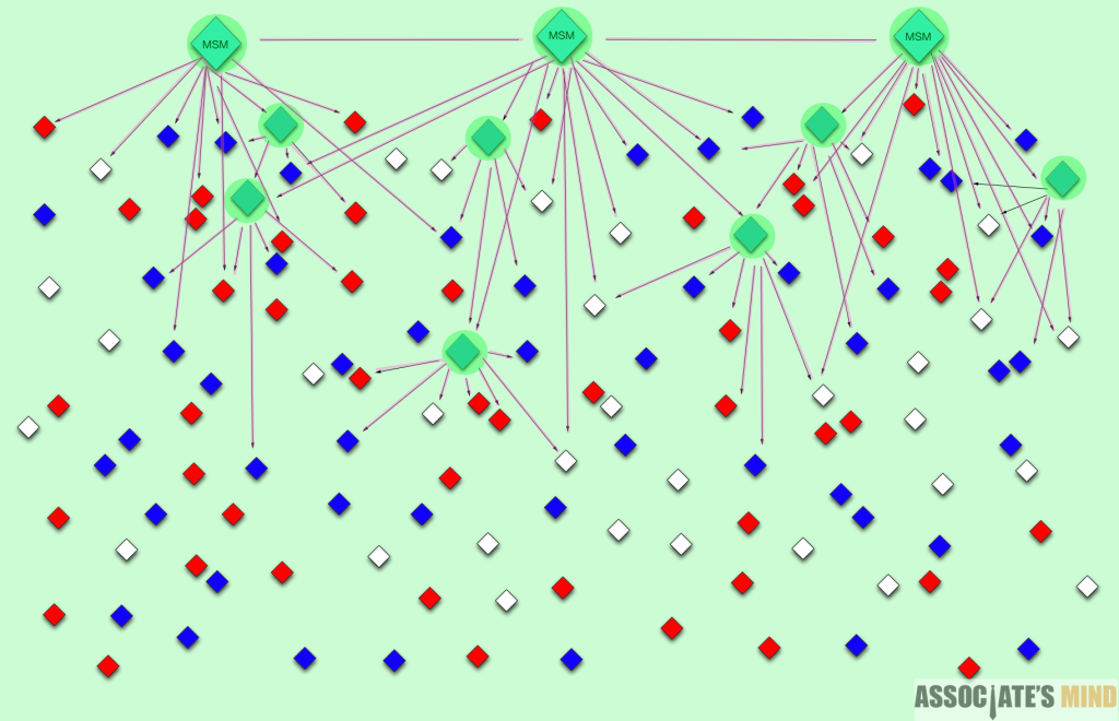 Highlighted green - Top Tier nodes. Highlighted pink - cascade.