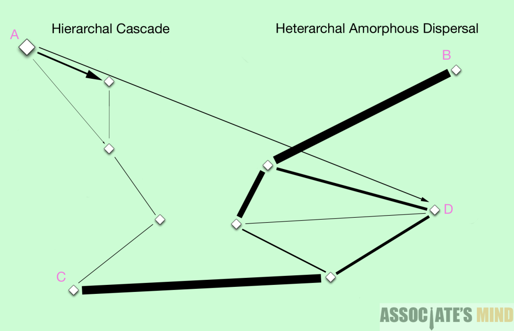 A - MSM. B, C, D - regular network nodes.