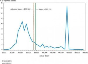 NALP-Distribution Curve 2014