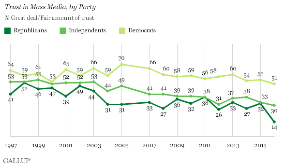trust-media-political-party-graph