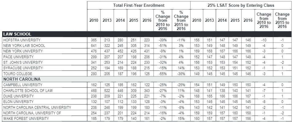 New Lawyers 2010 to 2017: Lower LSATS, Lower Bar Passage   More DUIs