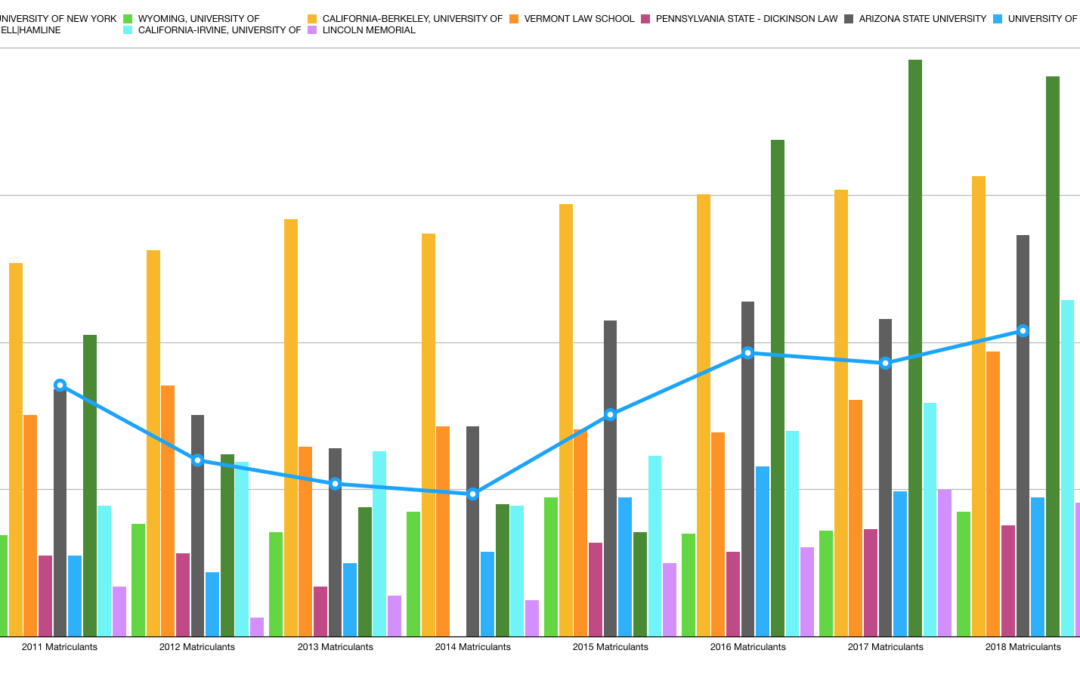 Law Schools ABA 509 Disclosure Reports 2018 (Stats + Graphs)