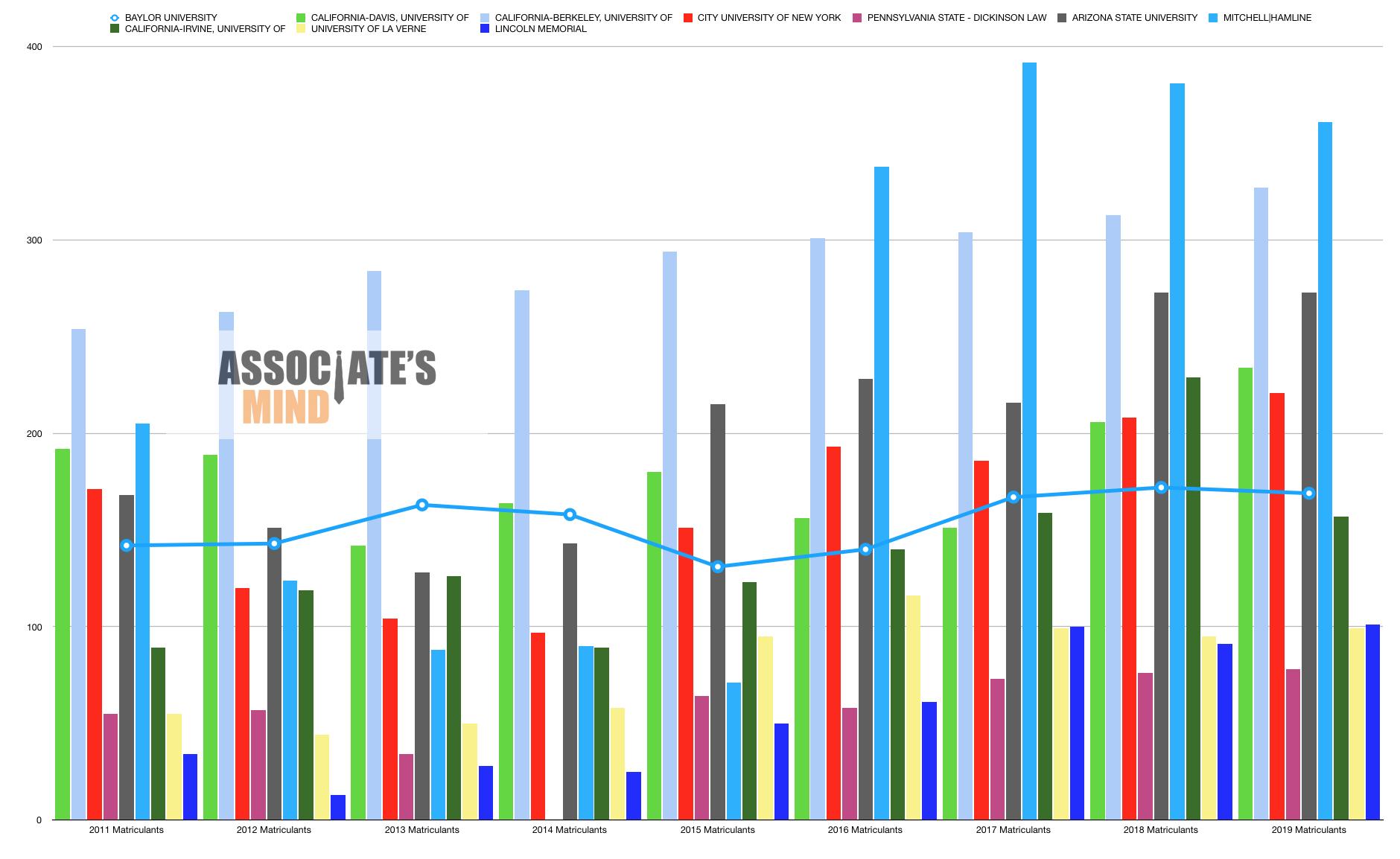 aba 509 disclosures biggest increase